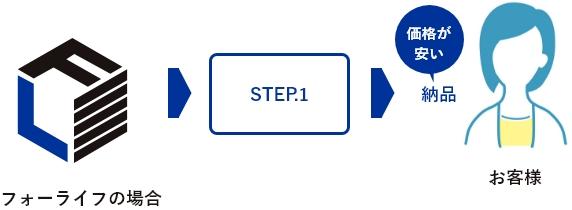 STEP.1価格が安い 納品
